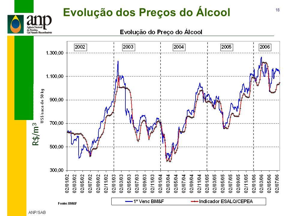 Evolução dos Preços do Álcool