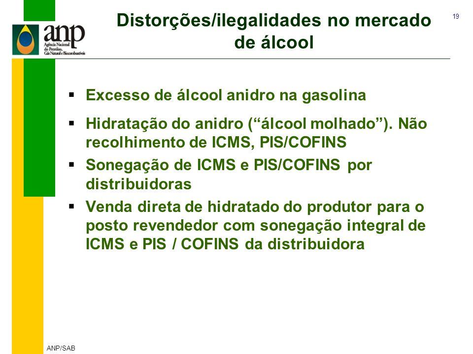 Distorções/ilegalidades no mercado de álcool