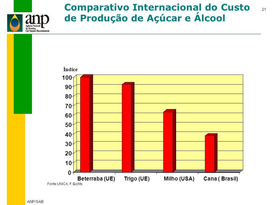 Comparativo Internacional do Custo de Produção de Açúcar e Álcool