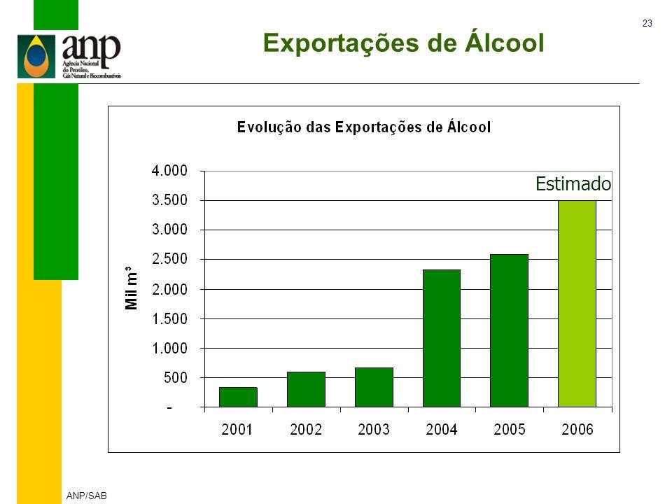 Exportações de Álcool Estimado ANP/SAB
