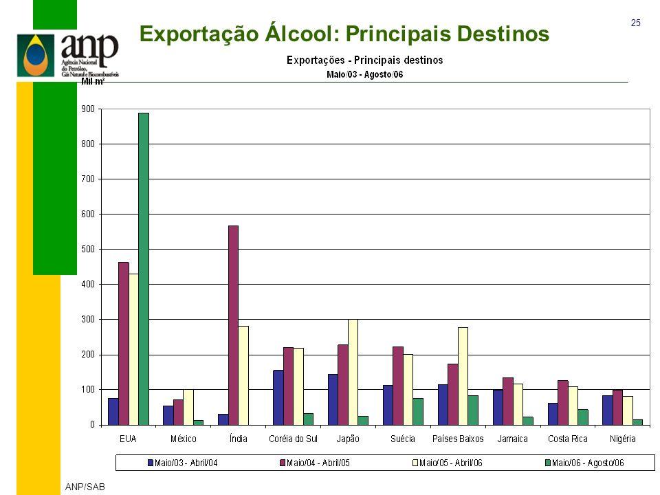 Exportação Álcool: Principais Destinos