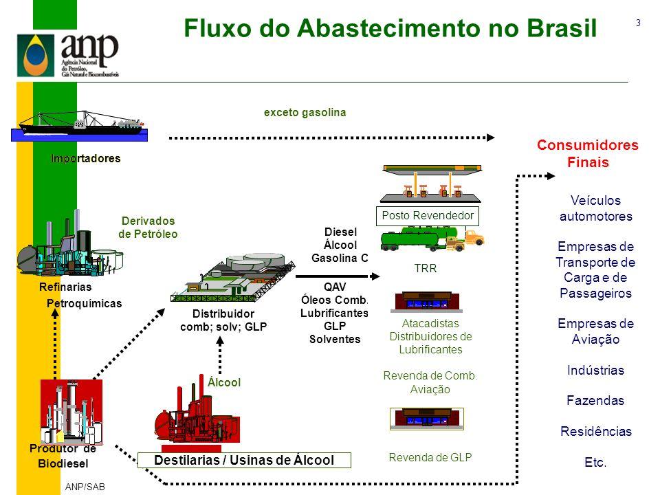 Fluxo do Abastecimento no Brasil Destilarias / Usinas de Álcool