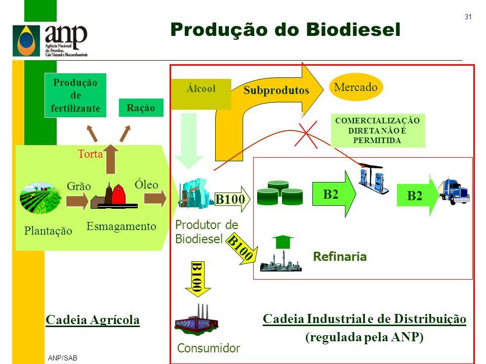 Produção de fertilizante