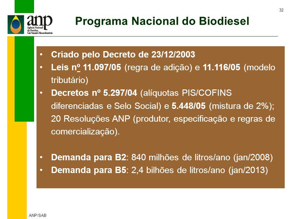 Programa Nacional do Biodiesel