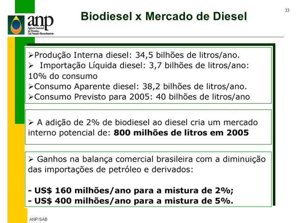 Biodiesel x Mercado de Diesel DESAFIO : B2 - Mistura Inicial de 2%