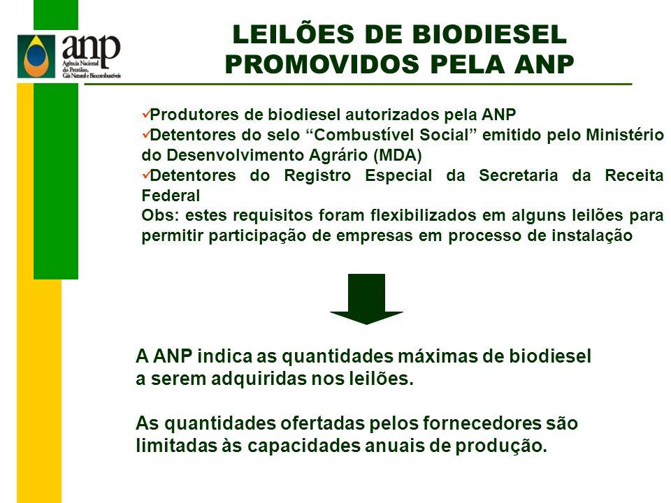LEILÕES DE BIODIESEL PROMOVIDOS PELA ANP