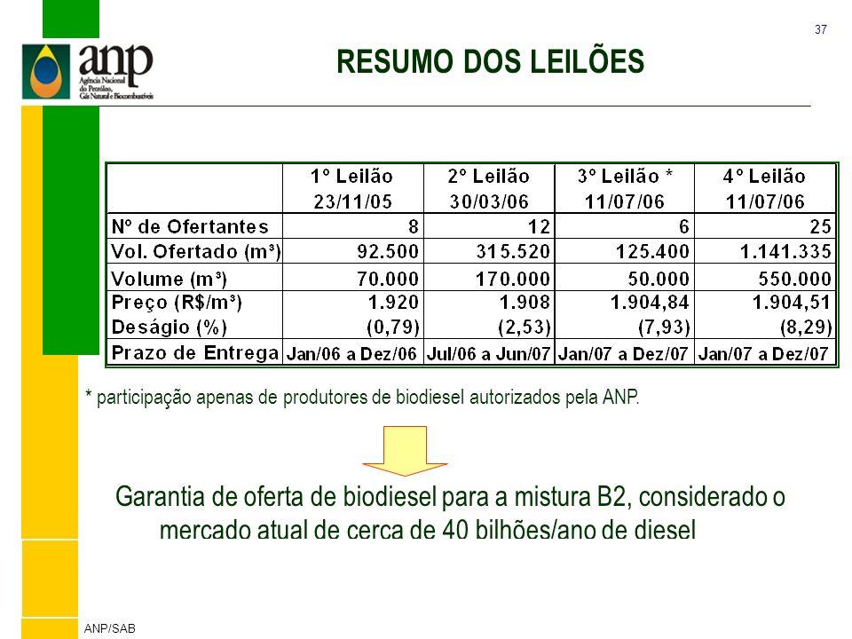 RESUMO DOS LEILÕES Tabela Resumo dos Leilões de Biodiesel