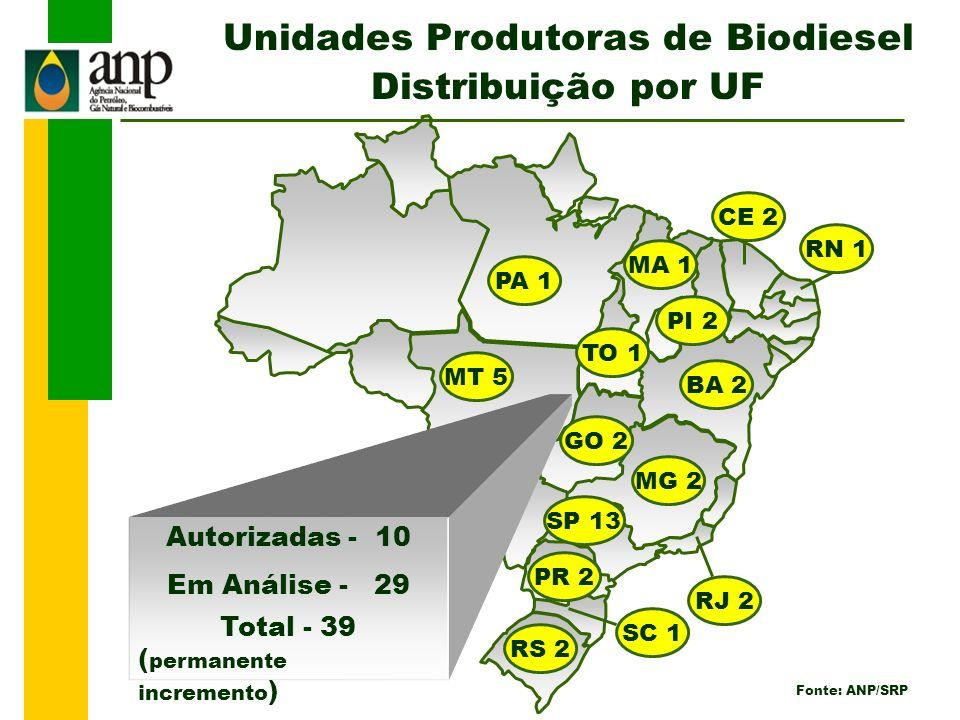 Unidades Produtoras de Biodiesel Distribuição por UF