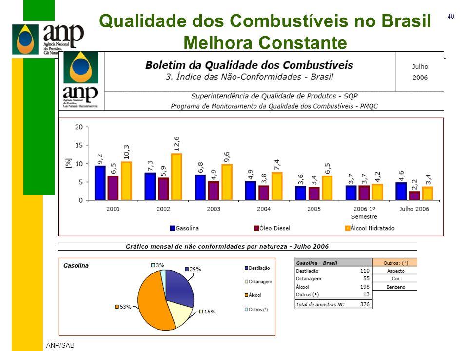 Qualidade dos Combustíveis no Brasil Melhora Constante