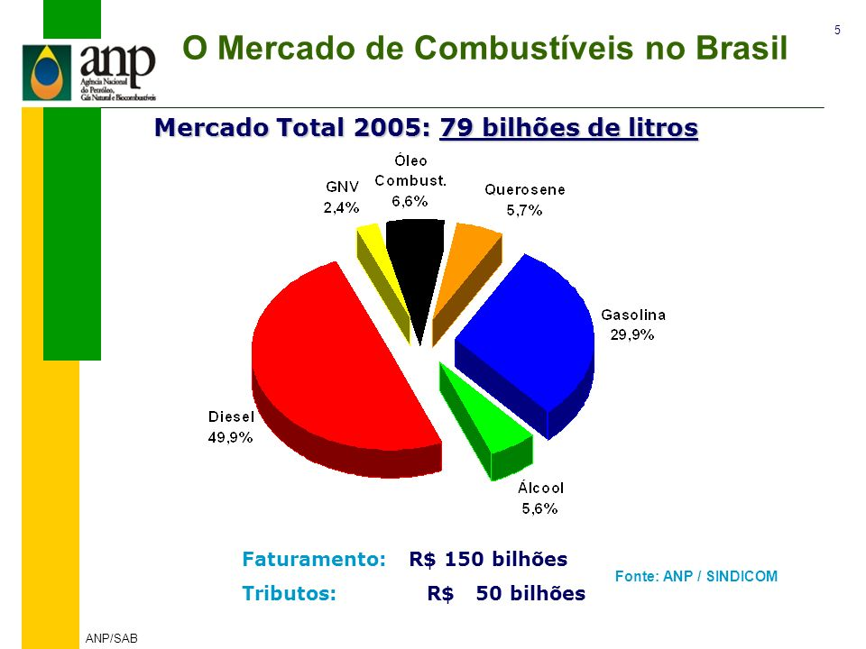 O Mercado de Combustíveis no Brasil