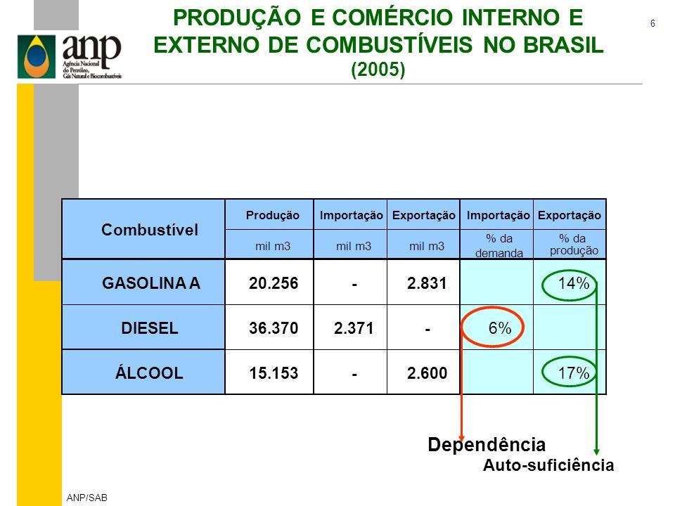 PRODUÇÃO E COMÉRCIO INTERNO E EXTERNO DE COMBUSTÍVEIS NO BRASIL
