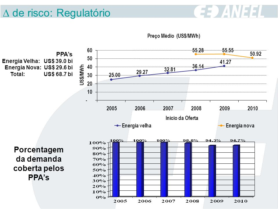 Porcentagem da demanda coberta pelos PPA's