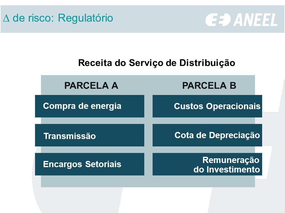 Receita do Serviço de Distribuição