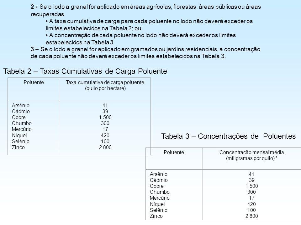Tabela 2 – Taxas Cumulativas de Carga Poluente