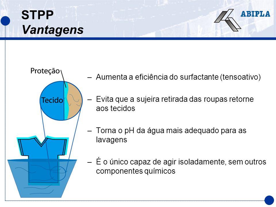 STPP Vantagens Aumenta a eficiência do surfactante (tensoativo)