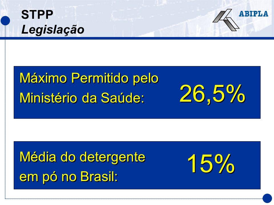 15% 26,5% Máximo Permitido pelo Ministério da Saúde: