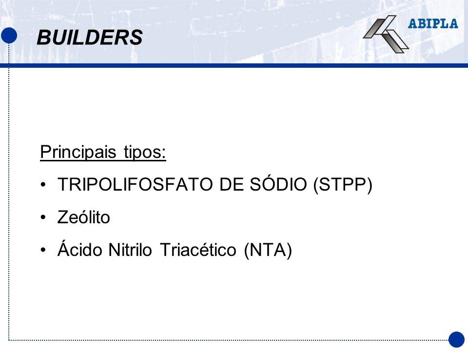 BUILDERS Principais tipos: TRIPOLIFOSFATO DE SÓDIO (STPP) Zeólito
