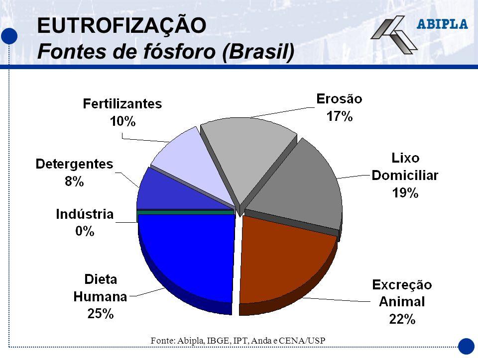 EUTROFIZAÇÃO Fontes de fósforo (Brasil)