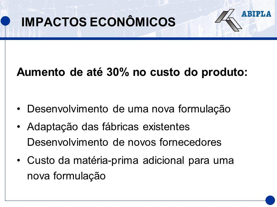 IMPACTOS ECONÔMICOS Aumento de até 30% no custo do produto: