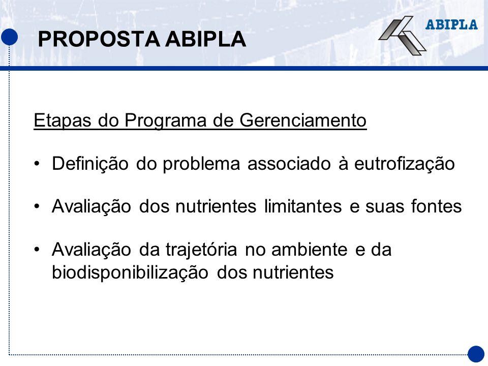 PROPOSTA ABIPLA Etapas do Programa de Gerenciamento