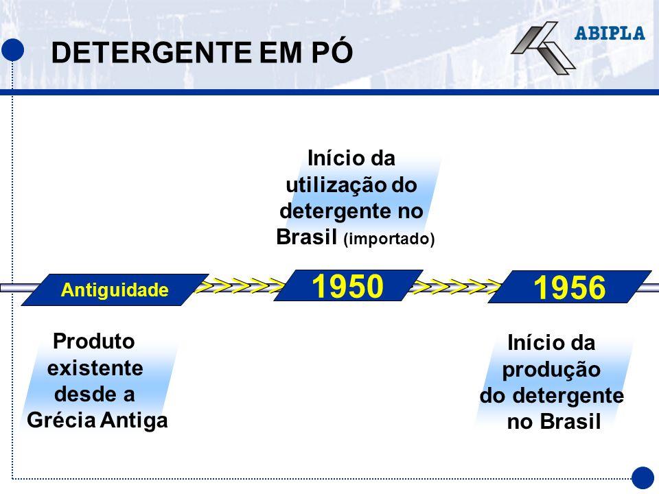 utilização do detergente no do detergente no Brasil