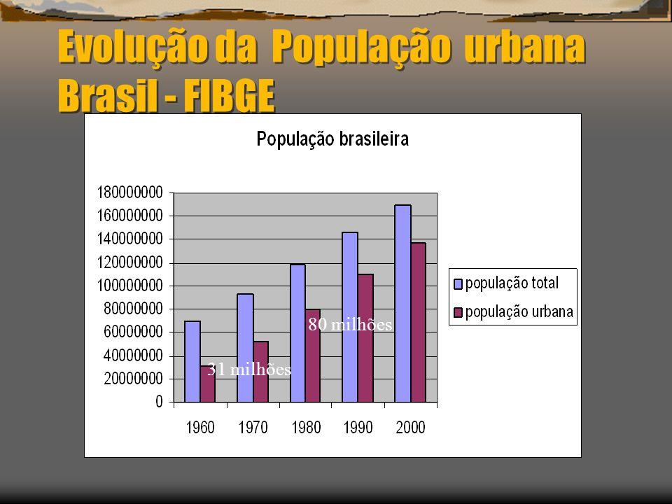 Evolução da População urbana Brasil - FIBGE