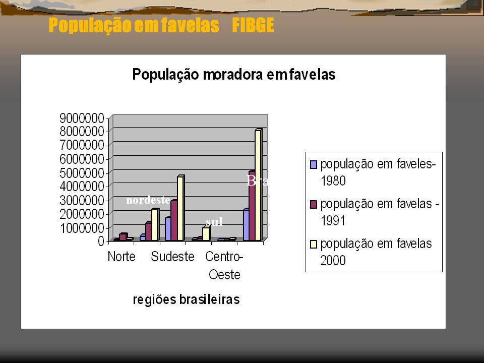 População em favelas FIBGE