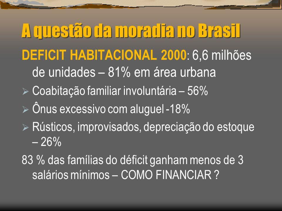 A questão da moradia no Brasil