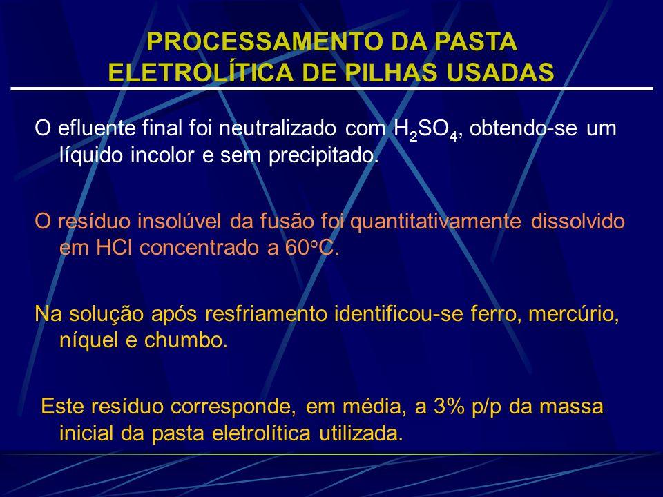 PROCESSAMENTO DA PASTA ELETROLÍTICA DE PILHAS USADAS