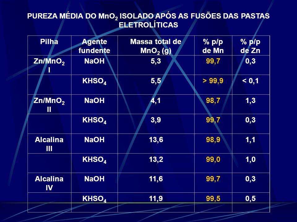 PUREZA MÉDIA DO MnO2 ISOLADO APÓS AS FUSÕES DAS PASTAS ELETROLÍTICAS