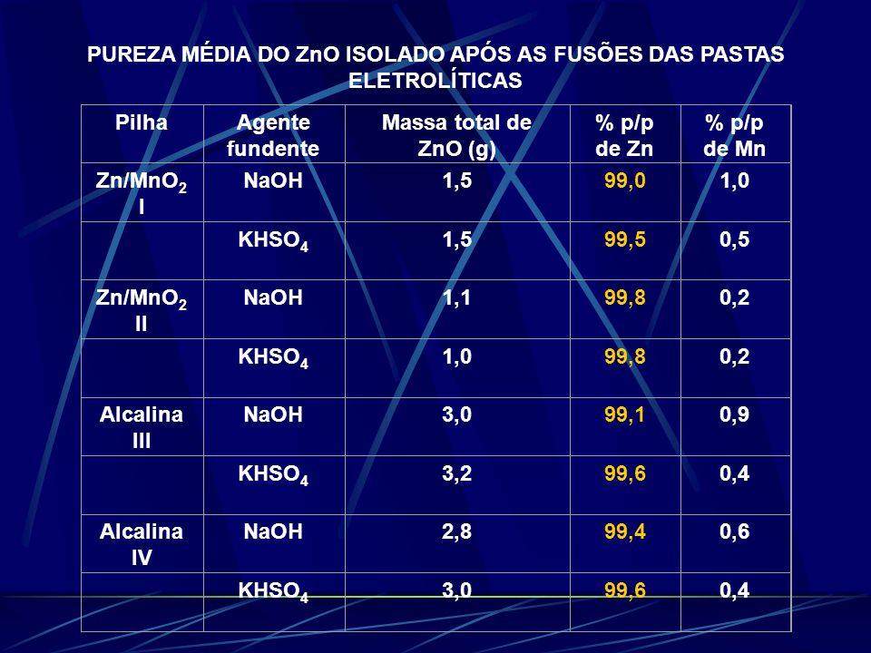 PUREZA MÉDIA DO ZnO ISOLADO APÓS AS FUSÕES DAS PASTAS ELETROLÍTICAS