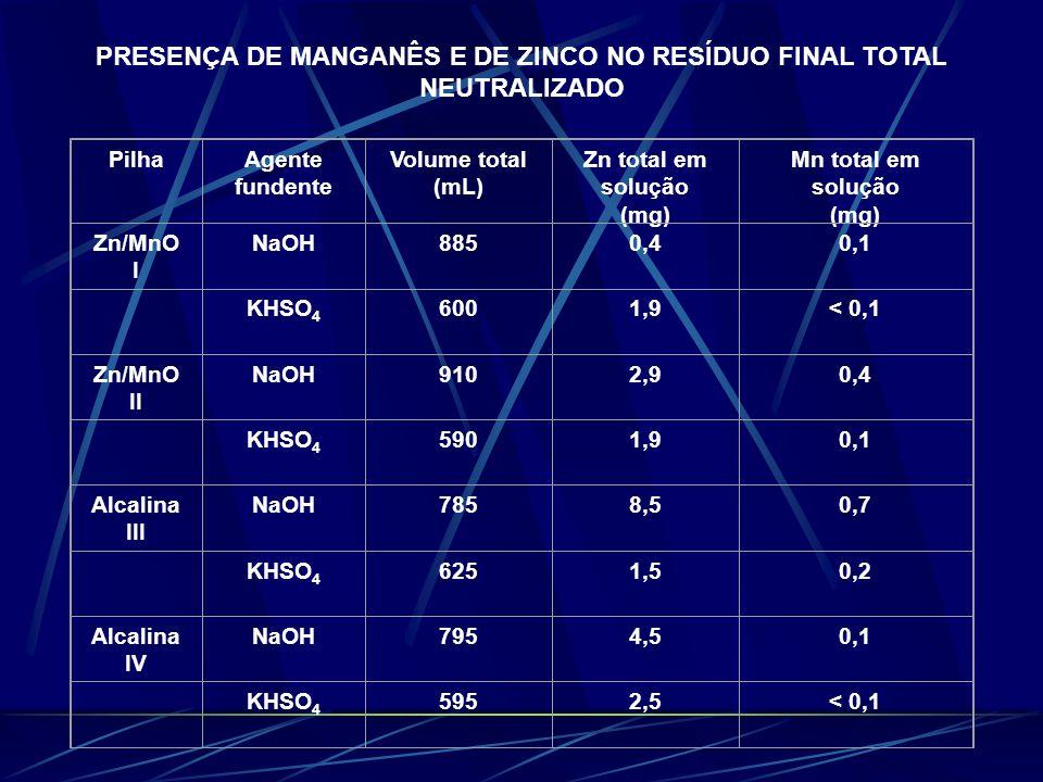PRESENÇA DE MANGANÊS E DE ZINCO NO RESÍDUO FINAL TOTAL NEUTRALIZADO