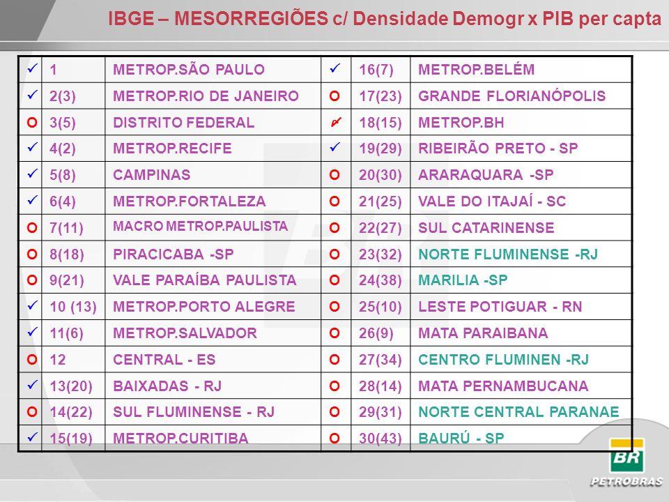 IBGE – MESORREGIÕES c/ Densidade Demogr x PIB per capta