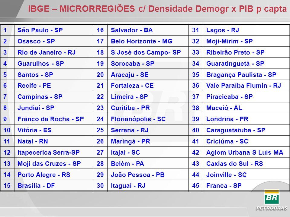 IBGE – MICRORREGIÕES c/ Densidade Demogr x PIB p capta