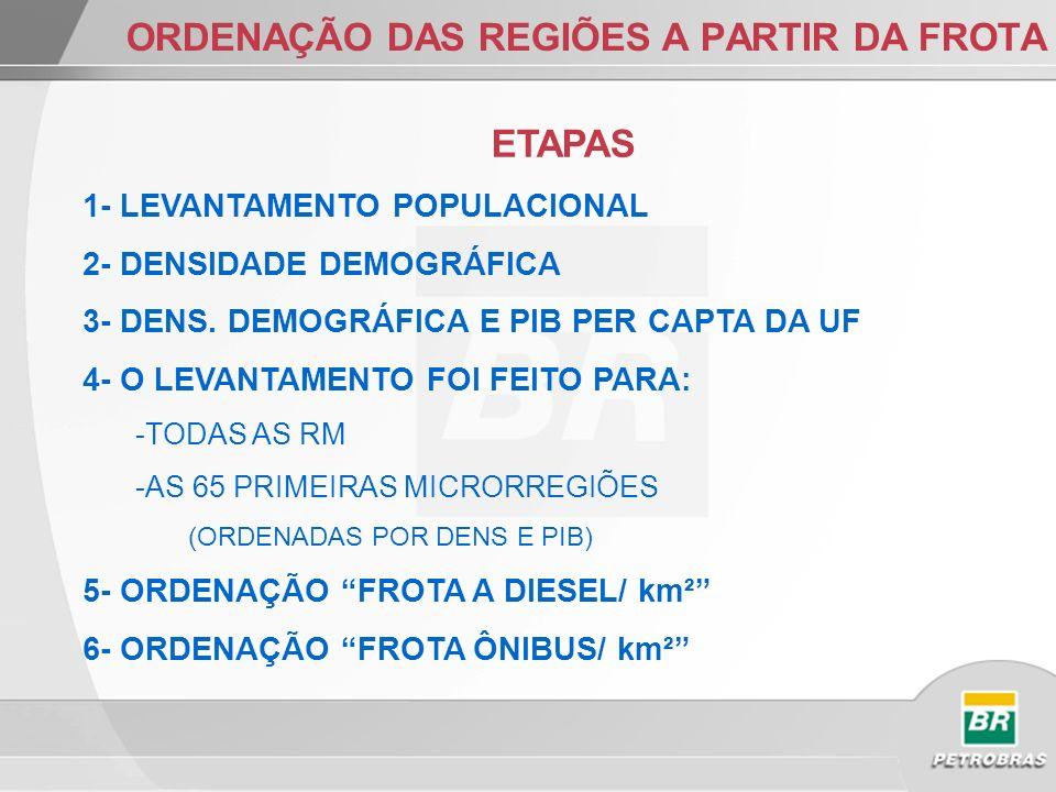 ORDENAÇÃO DAS REGIÕES A PARTIR DA FROTA