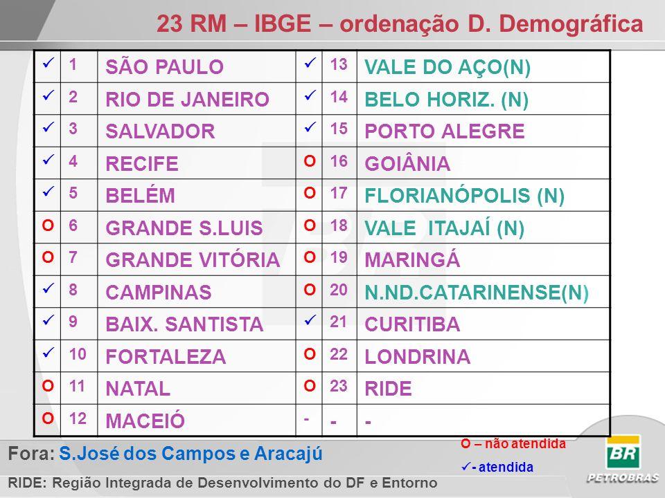 23 RM – IBGE – ordenação D. Demográfica