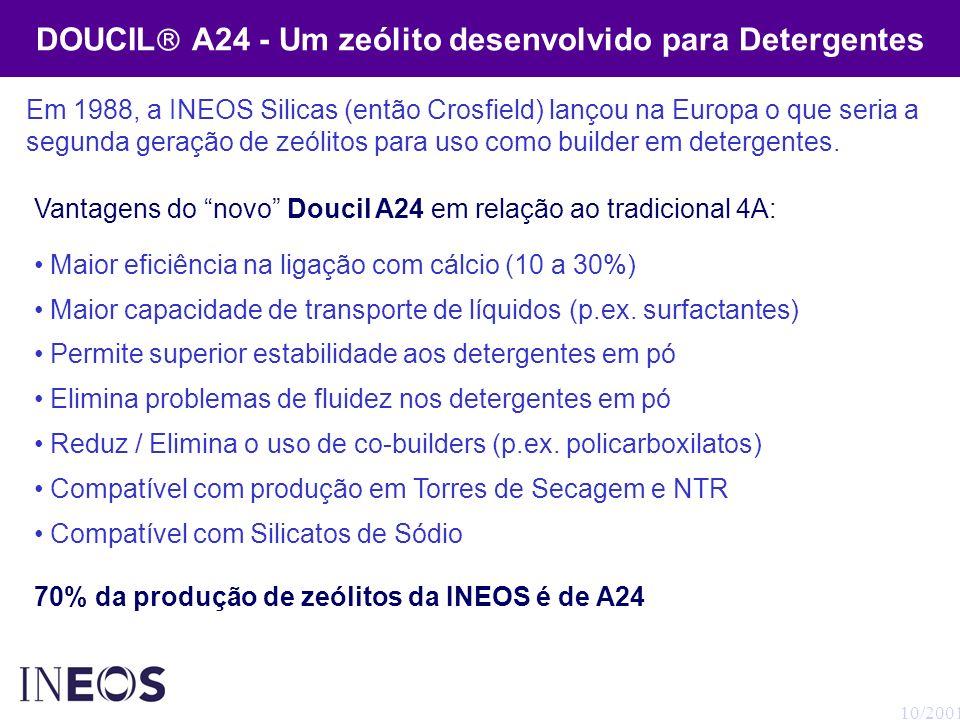 DOUCIL A24 - Um zeólito desenvolvido para Detergentes