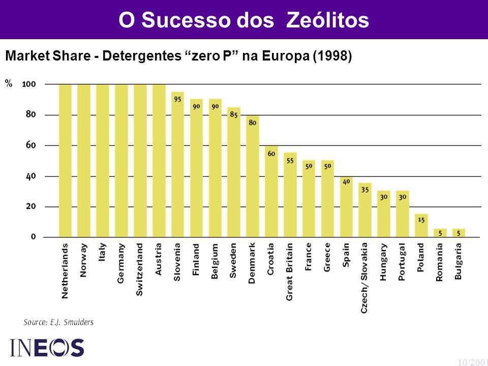 O Sucesso dos Zeólitos Market Share - Detergentes zero P na Europa (1998) 10/2001