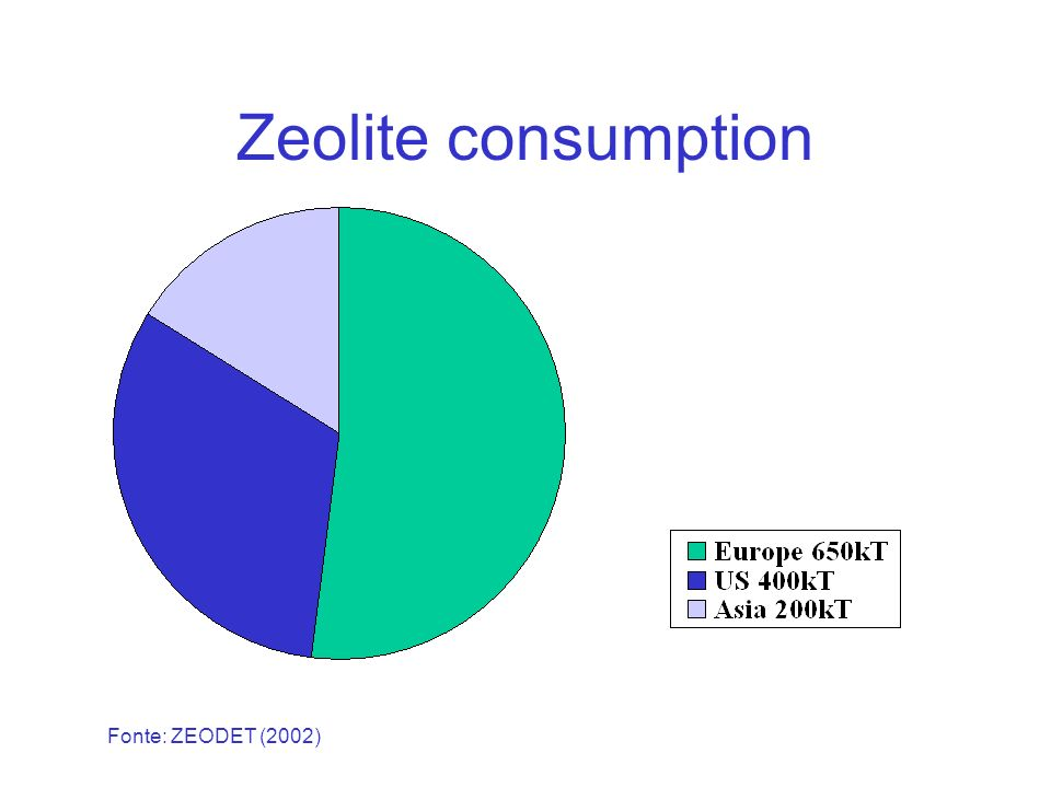 Zeolite consumption Fonte: ZEODET (2002)