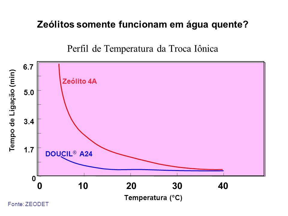 Zeólitos somente funcionam em água quente