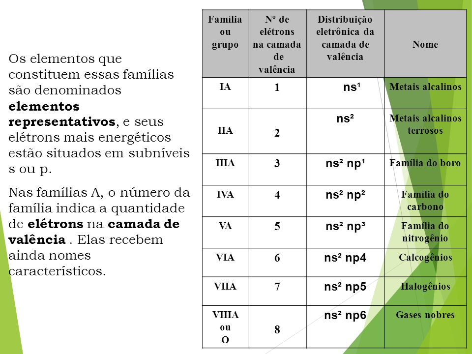 Excepcional Tabela Periódica Prof. Jair Alberto. - ppt carregar BV71
