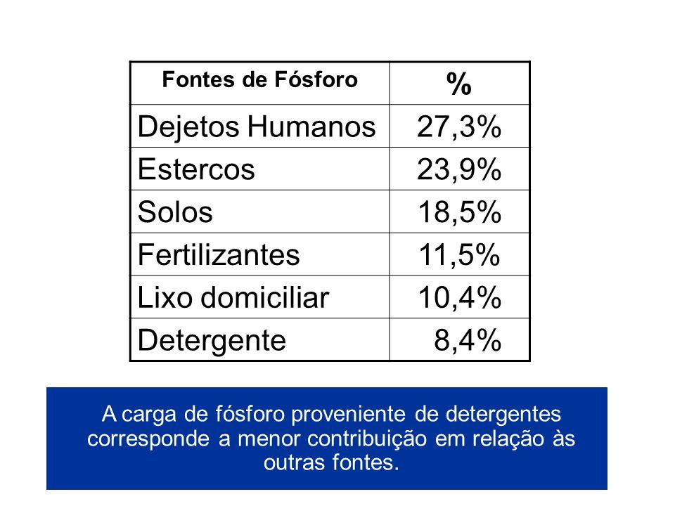 % Dejetos Humanos 27,3% Estercos 23,9% Solos 18,5% Fertilizantes 11,5%