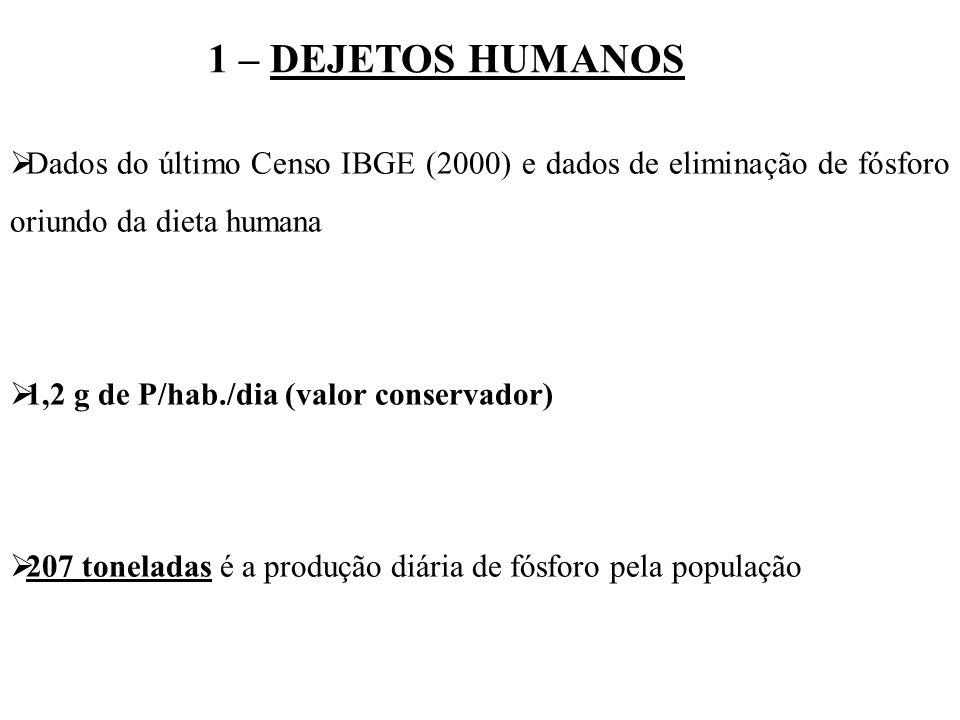 1 – DEJETOS HUMANOS Dados do último Censo IBGE (2000) e dados de eliminação de fósforo oriundo da dieta humana.