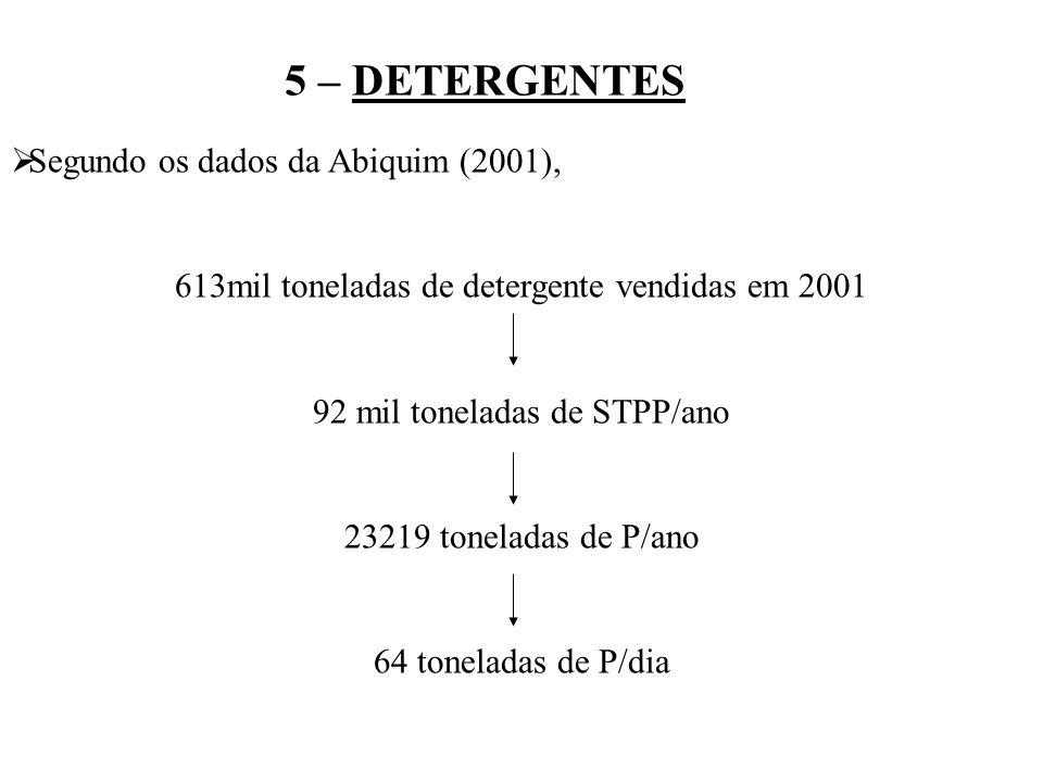 5 – DETERGENTES Segundo os dados da Abiquim (2001),