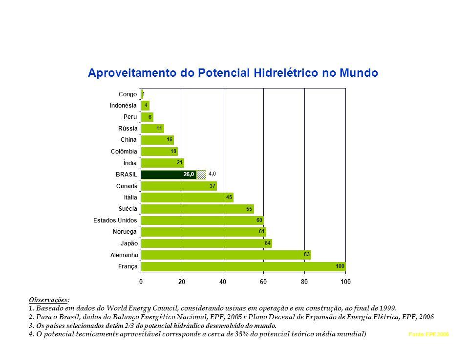 ENERGIA HIDRÁULICA Aproveitamento do Potencial Hidrelétrico no Mundo