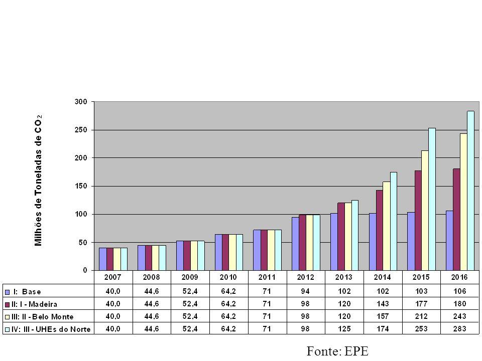 ESTIMATIVA DO POTENCIAL DE EMISSÕES DE CO2 NA ATMOSFERA CONSIDERANDO UTES DE AJUSTE