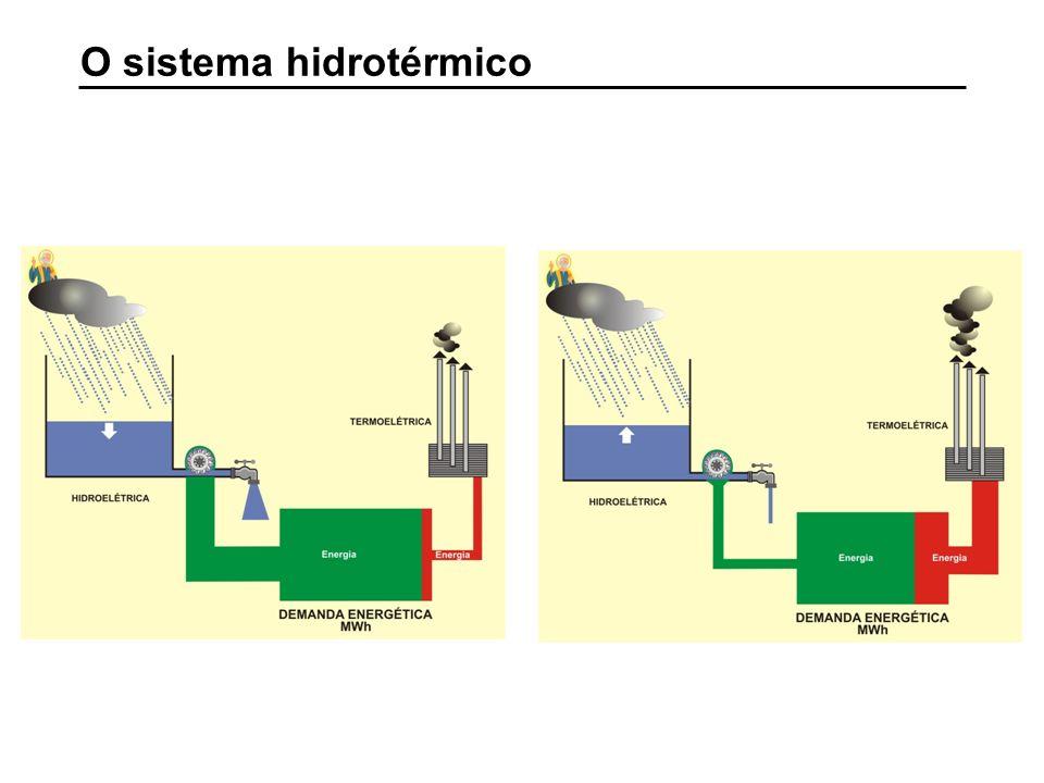 O sistema hidrotérmico