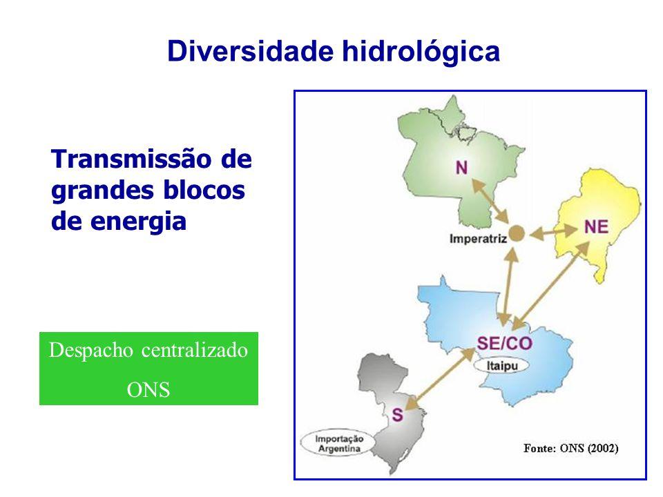 Diversidade hidrológica
