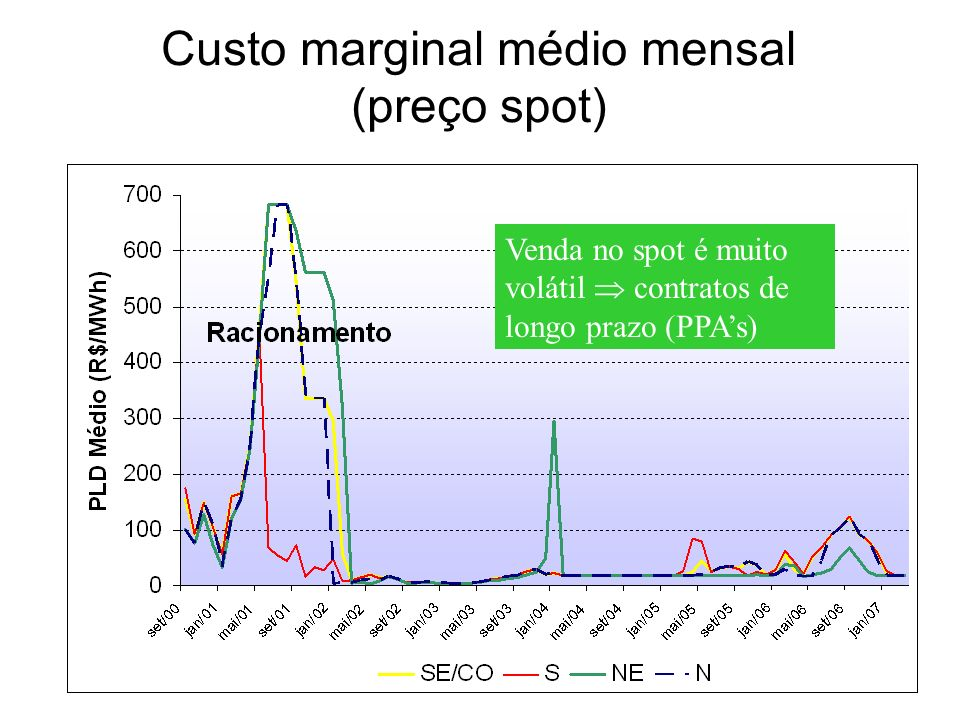 Custo marginal médio mensal (preço spot)