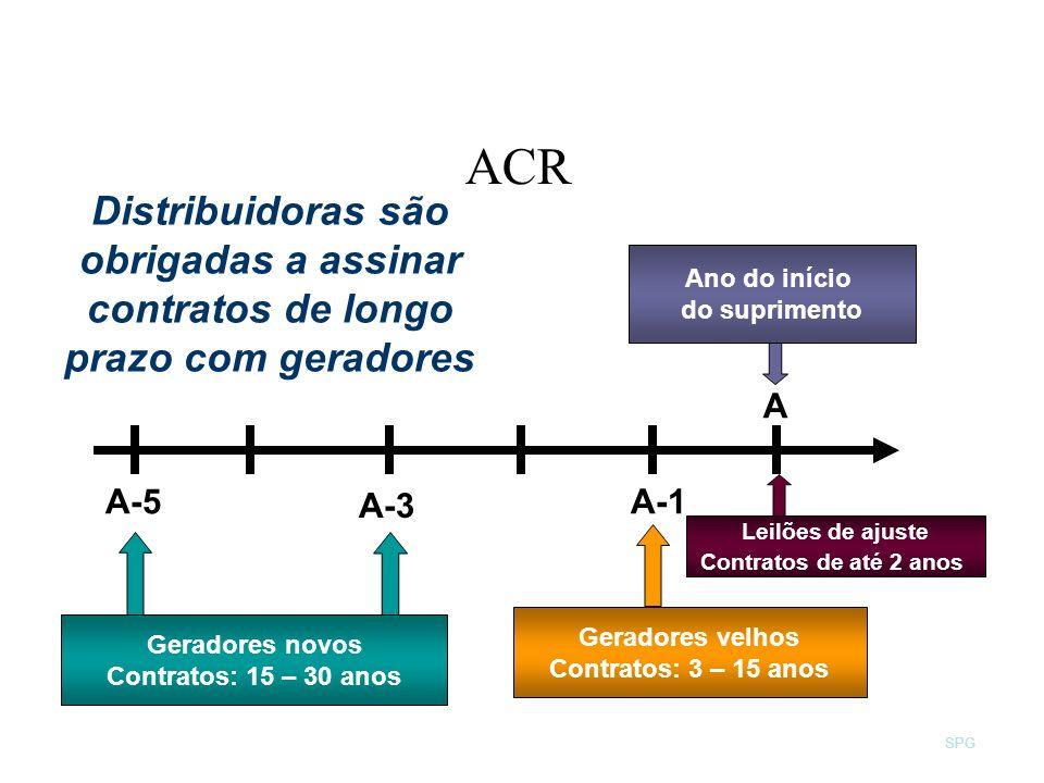 ACR Distribuidoras são obrigadas a assinar contratos de longo prazo com geradores. Geradores novos.
